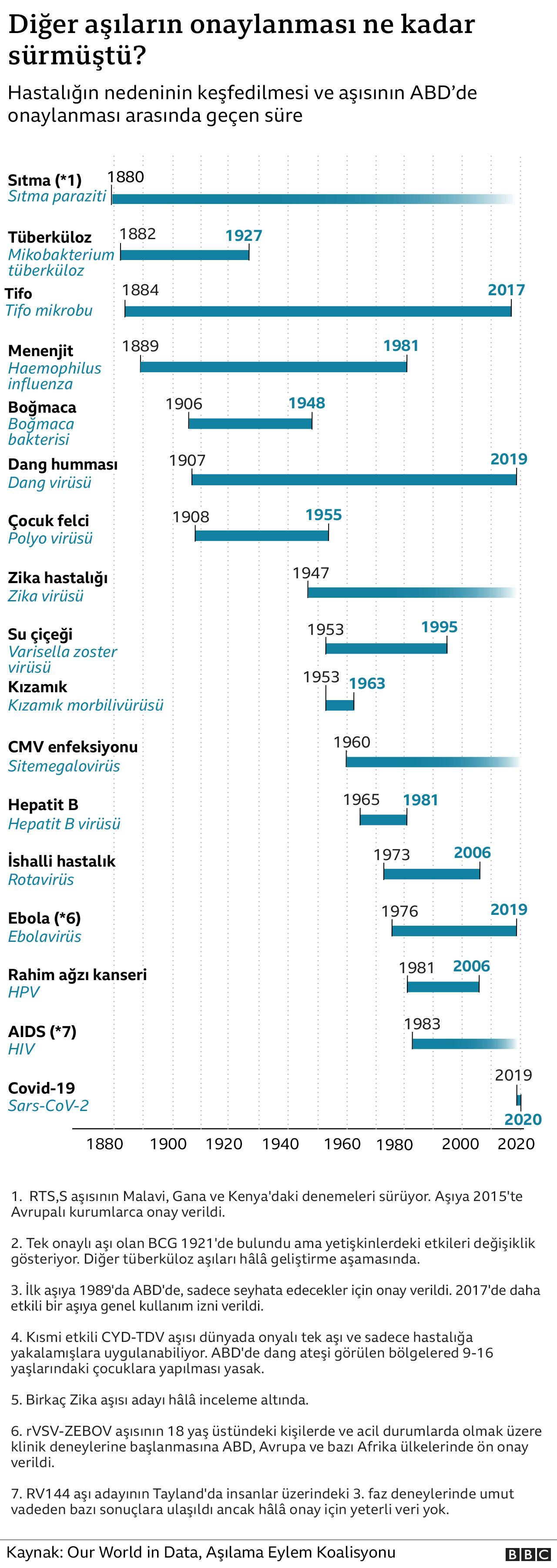 hangi aşı ne kadar sürede geliştirildi grafik