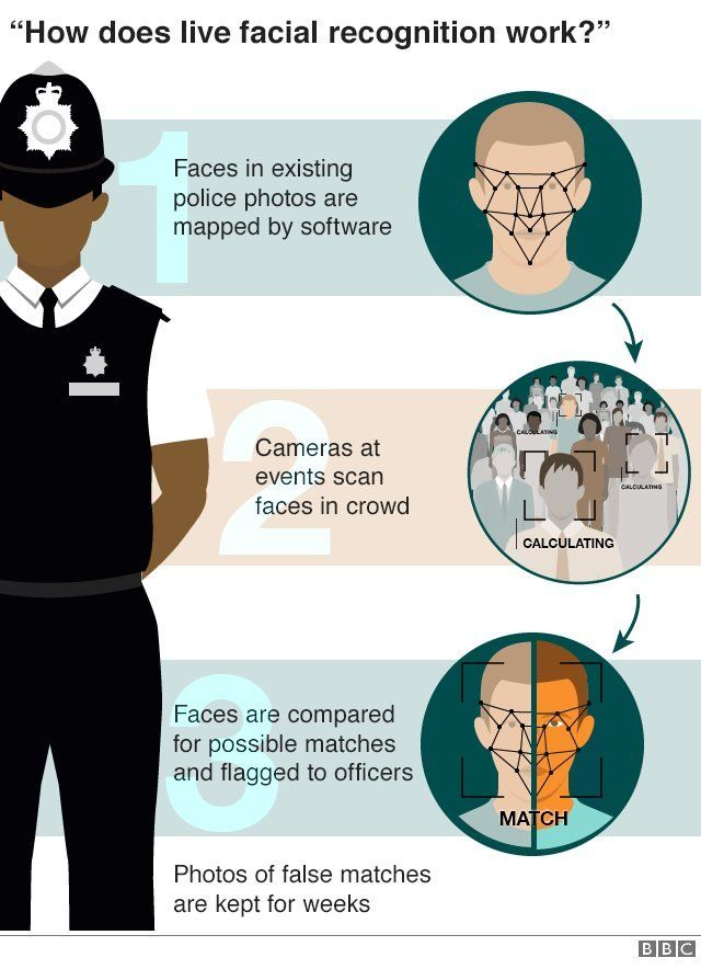 A step-by-step guide to how live facial recognition works