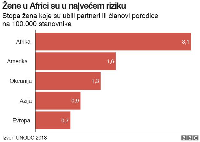 Statistika - femicid na različitim kontinentima
