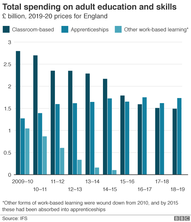 Graph showing spending on adult education and skills