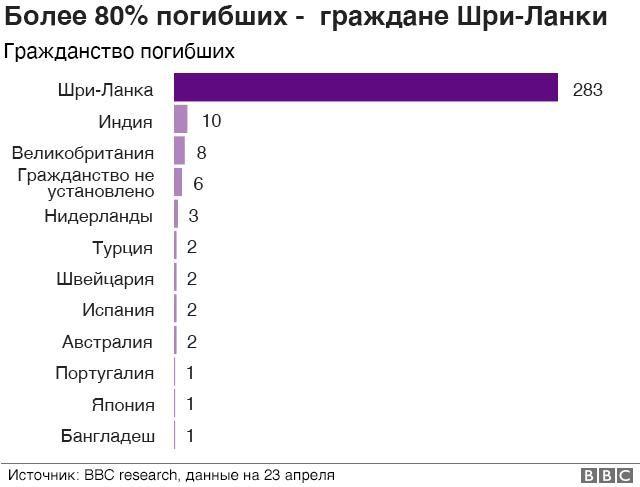 графика - статистика смертей