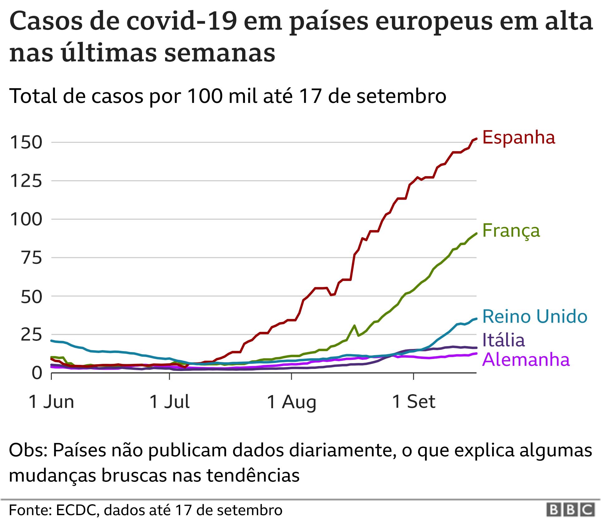 Casos de covid-19 em países europeus