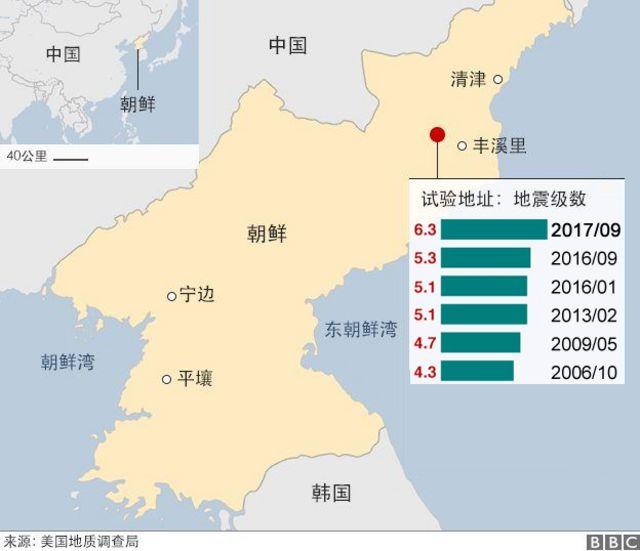 圖表:朝鮮歷次核試驗所造成之地震強度(截至3/9/2017)
