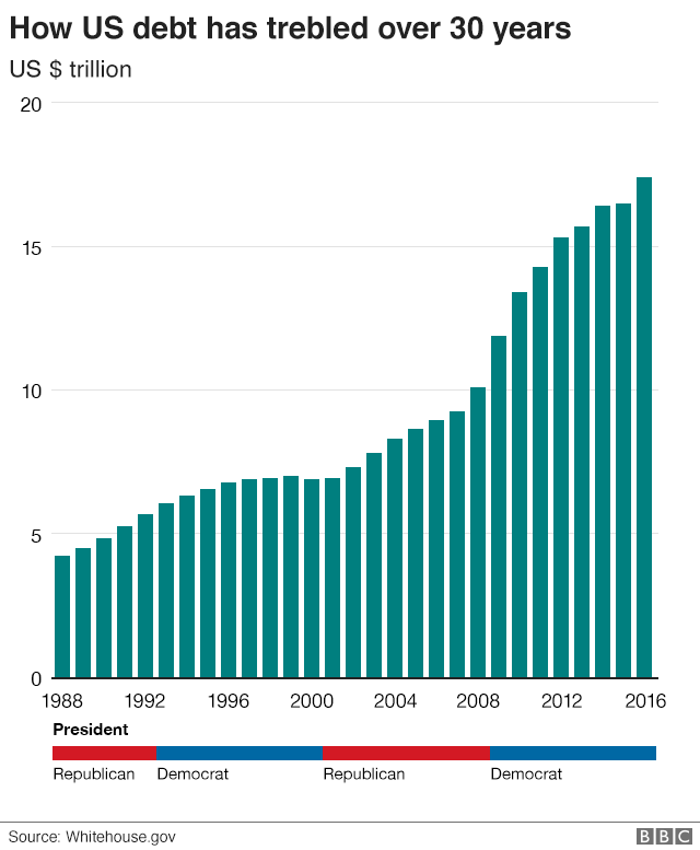 Graphic: How US debt has trebled over 30 years
