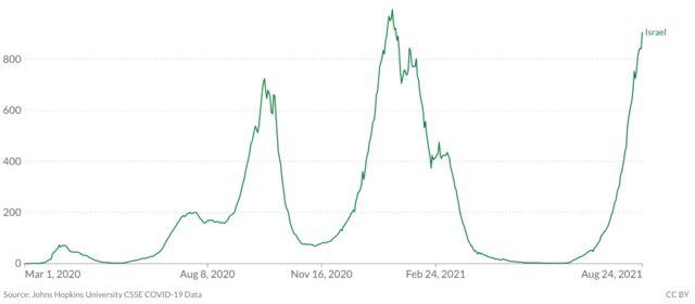 A curva de novos casos de Covid-19 em Israel (linha verde) chegou a ficar próxima de zero, mas subiu de forma vertiginosa nas últimas semanas