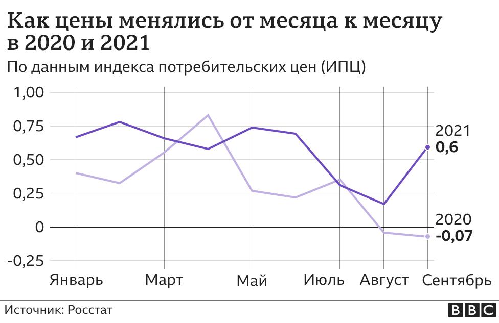 Как менялись цены от месяца к месяцу (2020-2021)