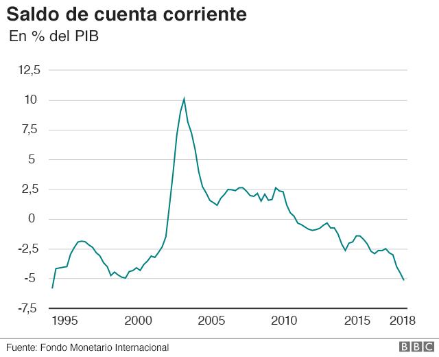 Gráfico de la cuenta corriente de Argentina