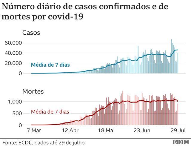 Gráfico mostra curva de novos casos de coronavírus no Brasil em ascensão