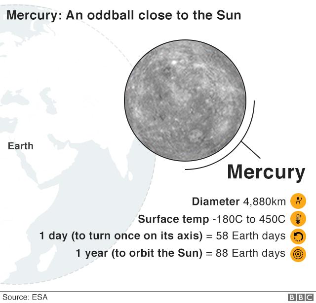 Mercury fact file
