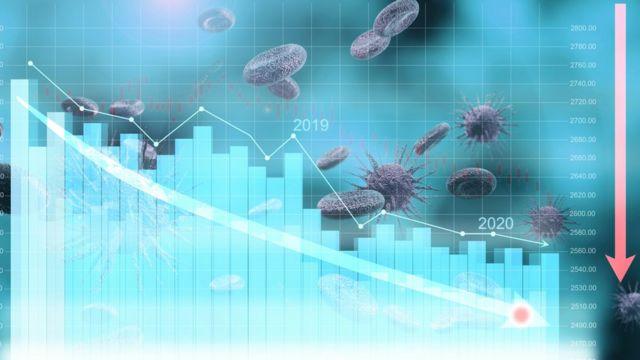 Coronavírus e a economia