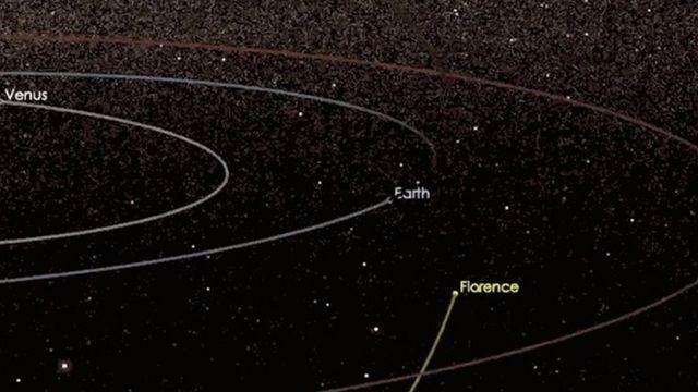 Recreación de las órbitas del astroide Florence y la Tierra
