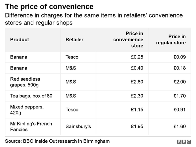 Table showing the difference in charges between convenience stores and regular stores