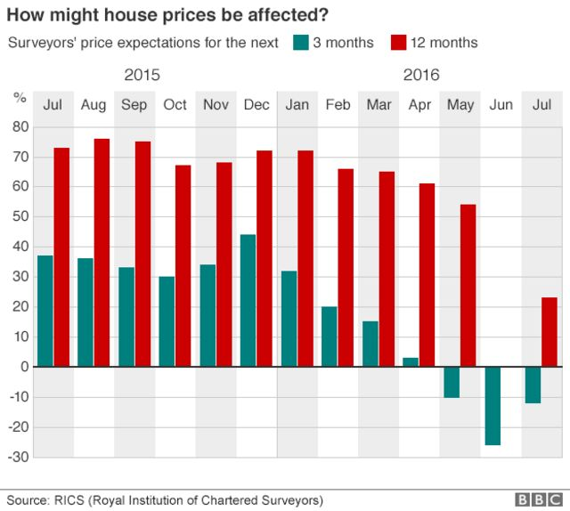 House price expectations bar chart