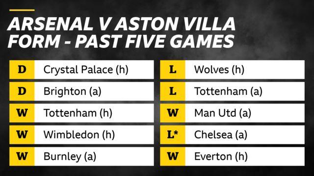 Arsenal v Aston Villa form in past five games: Arsenal - draws v Crystal Palace and Brighton, wins v Tottenham, Wimbledon and Burnley. Aston Villa - losses v Wolves and Tottenham, win v Man Utd, loss v Chelsea on penalties, win v Everton