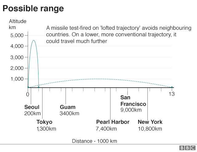 Graphic: Possible range of missile fired on conventional trajectory
