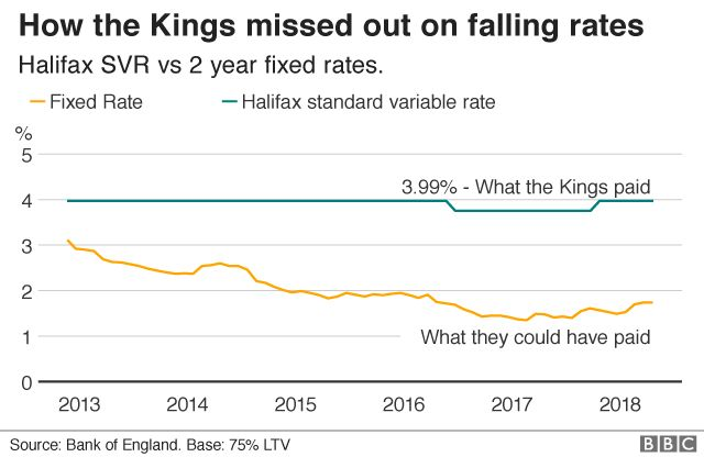 Fixed mortgage rates v SVR