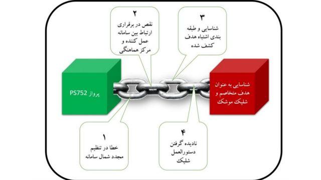 سازمان هواپیمایی کشوری ایران می گوید این طرح نشان دهنده زنجیره خطاهایی است که به سرنگونی هواپیما انجامیده است