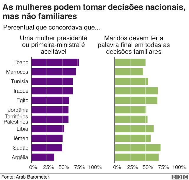 Gráfico sobre tomada de decisão das mulheres