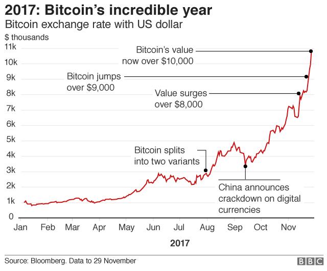 Kiek buvo bitcoin pasirodžius, Skubantiems