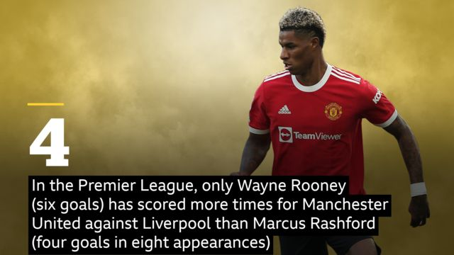 In the Premier League, only Wayne Rooney (six goals) has scored more times for Manchester United against Liverpool than Marcus Rashford (four goals in eight appearances)