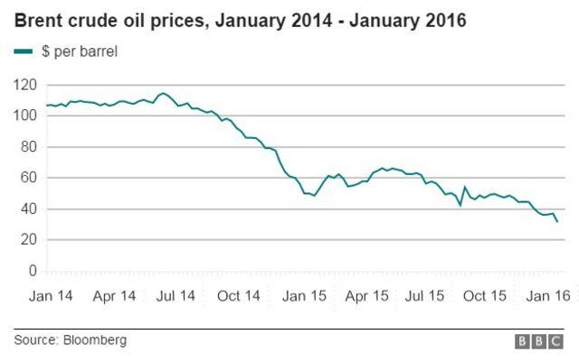 北海ブレント原油先物の値動き(14年1月から16年1月)