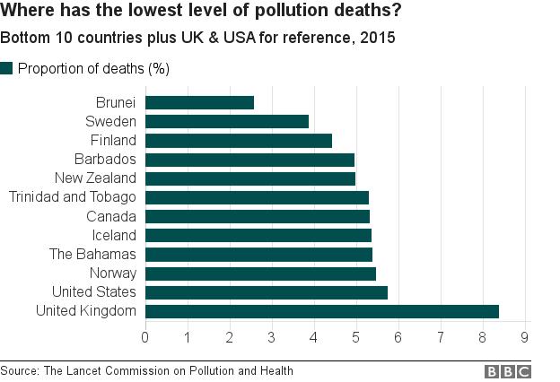 汚染による死亡が最も少ないのはどの国?2015年下位10カ国と米英の参照値
