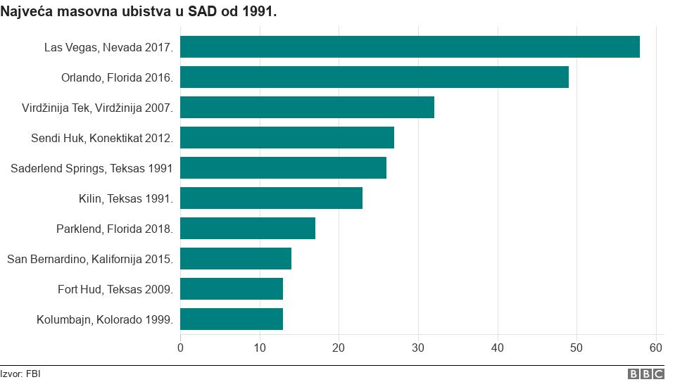 Najveća masovna ubistva u SAD od 1991.