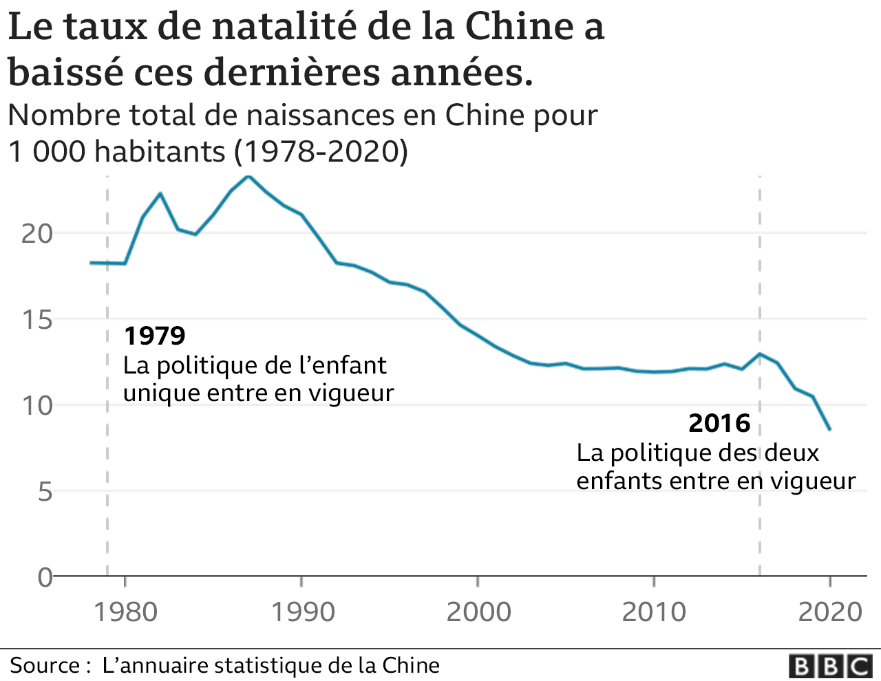 Chart showing declining birth rate in China