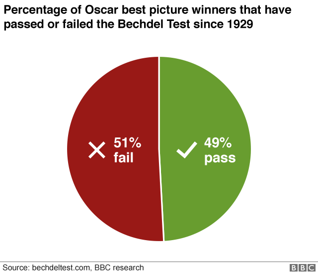 Graphic showing that 51% of best picture winners fail the Bechdel Test