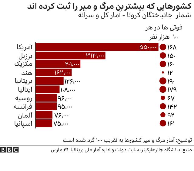کشورهایی که بیشترین مرگ ناشی از کرونا را ثبت کرده اند