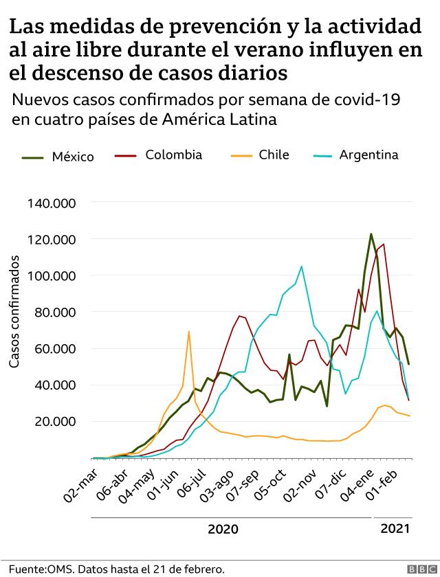 Casos confirmados América Latina