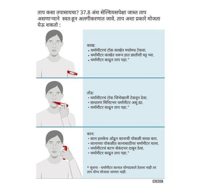 कोरोना व्हायरस ताप कसा मोजायचा