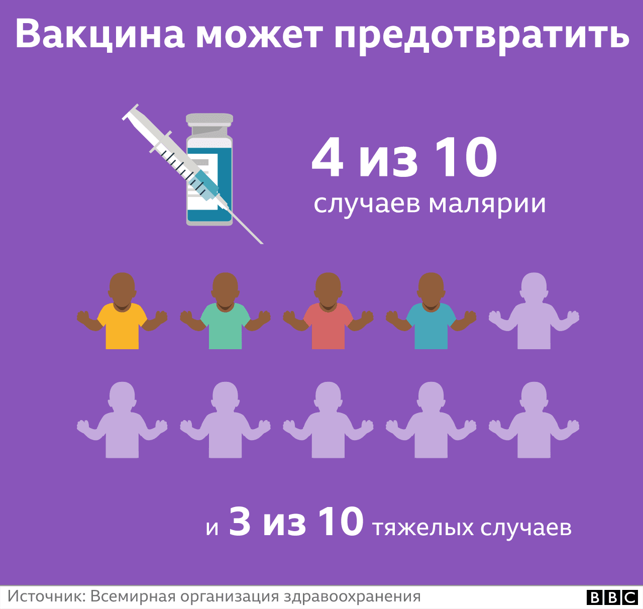 Вакцина может предотвратить только 4 из 10 заболеваний