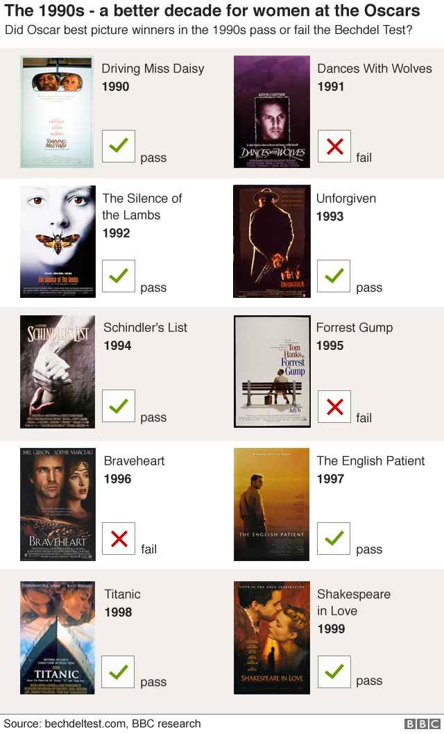 Graphic showing three out of 10 best picture winning films of the 1990s fail the Bechdel Test