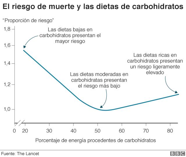Dieta baja en carbohidratos y azucares