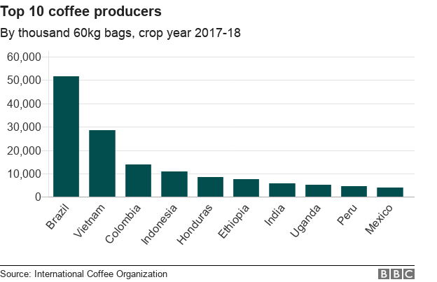 Chart showing top 10 coffee producers by thousand 60kg bags produced in the crop year 2017-18