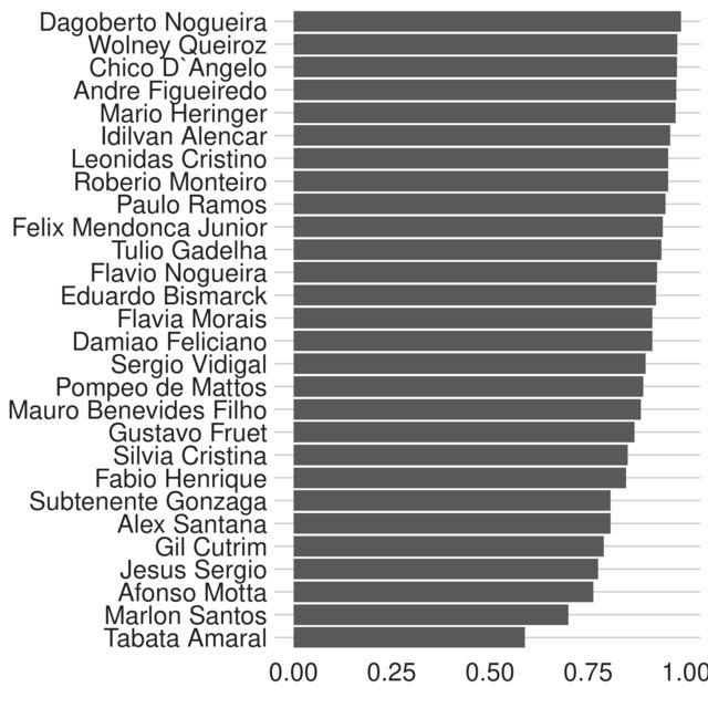 Gráfico da fidelidade dos deputados do PDT