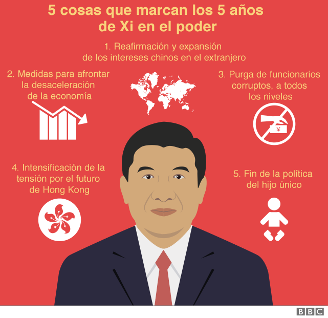 5 cosas que marcaron los 5 años de Xi en el poder