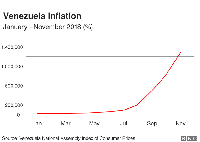 A graph showing inflation rates going up in 2018