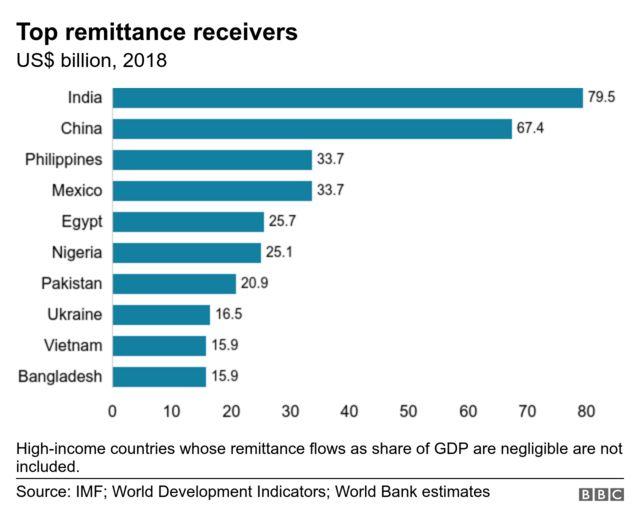 ရွှေ့ပြောင်းအလုပ်သမားတွေ ပြန်ပို့တဲ့ငွေ အများဆုံးရနေတဲ့ နိုင်ငံများ