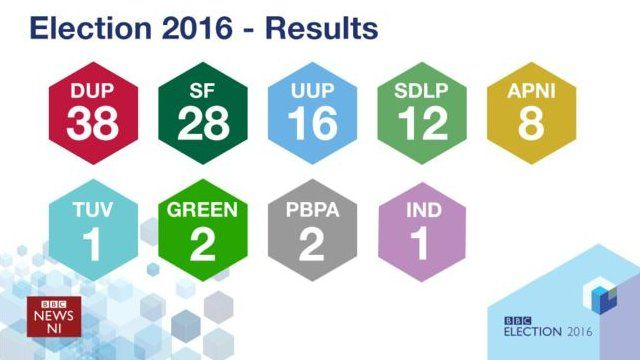 All 108 seats have now been declared in the Northern Ireland Assembly Election