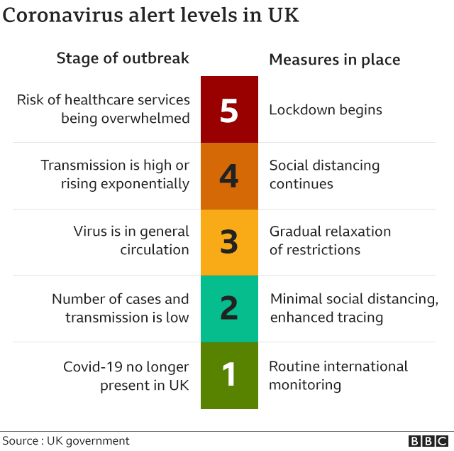 Coronavirus How Does The Covid 19 Alert Level System Work Bbc News
