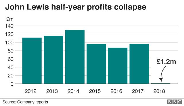 John Lewis profit graphic