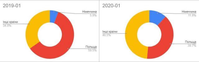 За спостереженнями OLX Робота, українці стали частіше цікавитися роботою у Німеччині