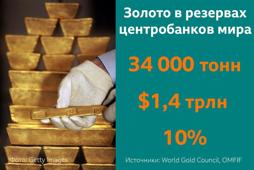 Золото в резервах центробанков мира