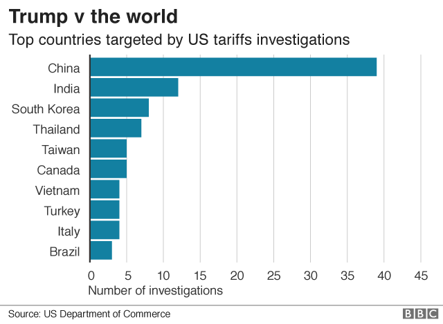 Donald Trump v the world: US tariffs in four charts - BBC News