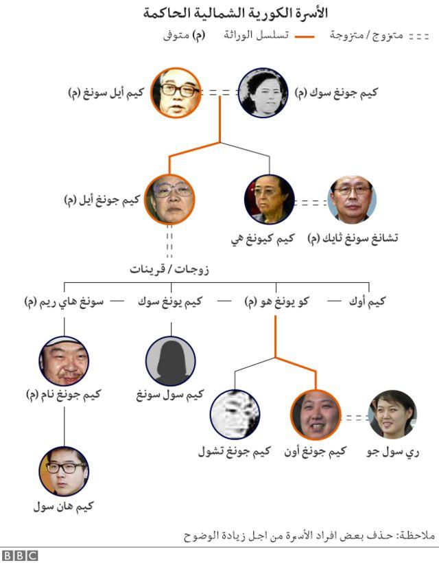 الأسرة الحاكمة في كوريا الشمالية