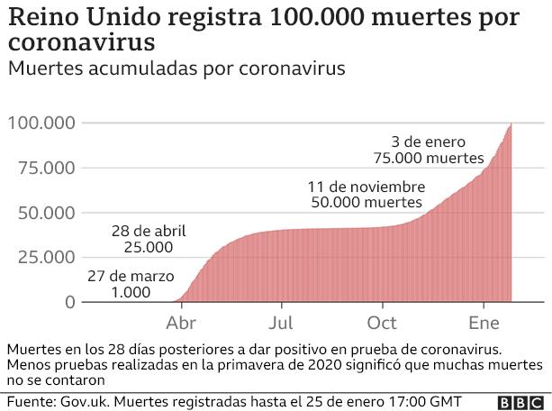 Grafico de muerte acumuladas