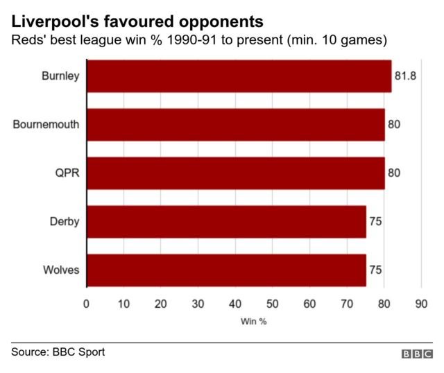 Graph showing Liverpool's best winning percentage against opponents