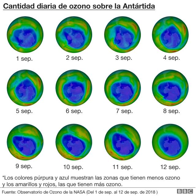 Cantidad diaria de ozono sobre la Antártida